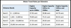 civil servants motor travel rates